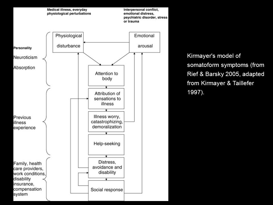 Kirmayer s model of somatoform symptoms (from Rief & Barsky 2005, adapted from Kirmayer & Taillefer 1997).