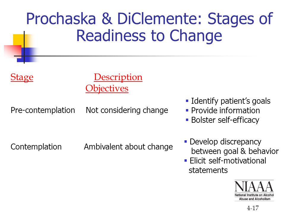 Prochaska & DiClemente: Stages of Readiness to Change