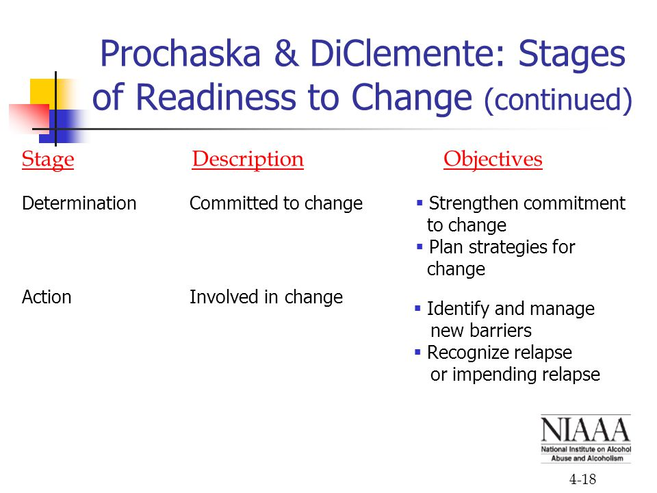 Prochaska & DiClemente: Stages of Readiness to Change (continued)