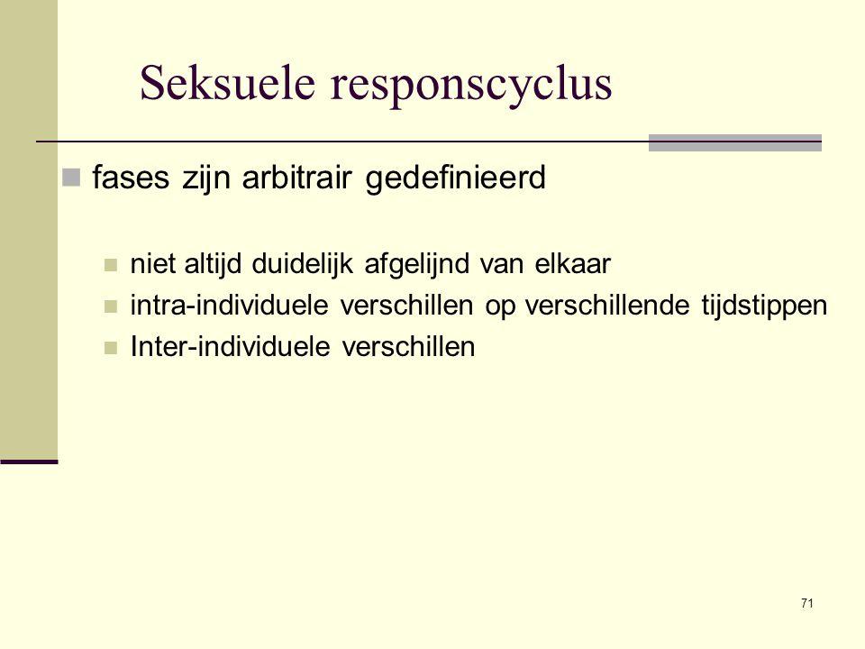 Seksuele responscyclus