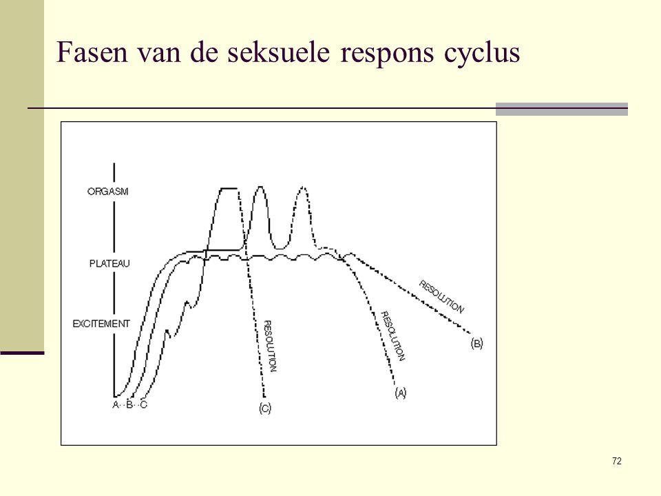 Fasen van de seksuele respons cyclus