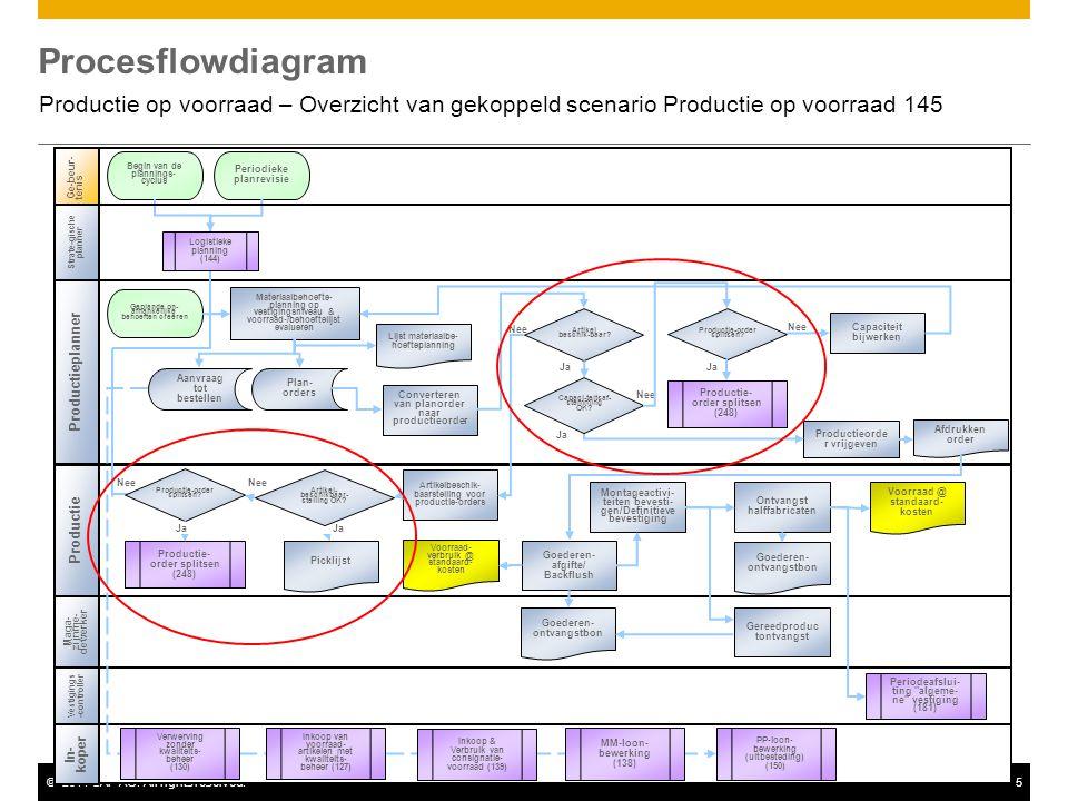 Procesflowdiagram Productie op voorraad – Overzicht van gekoppeld scenario Productie op voorraad 145.