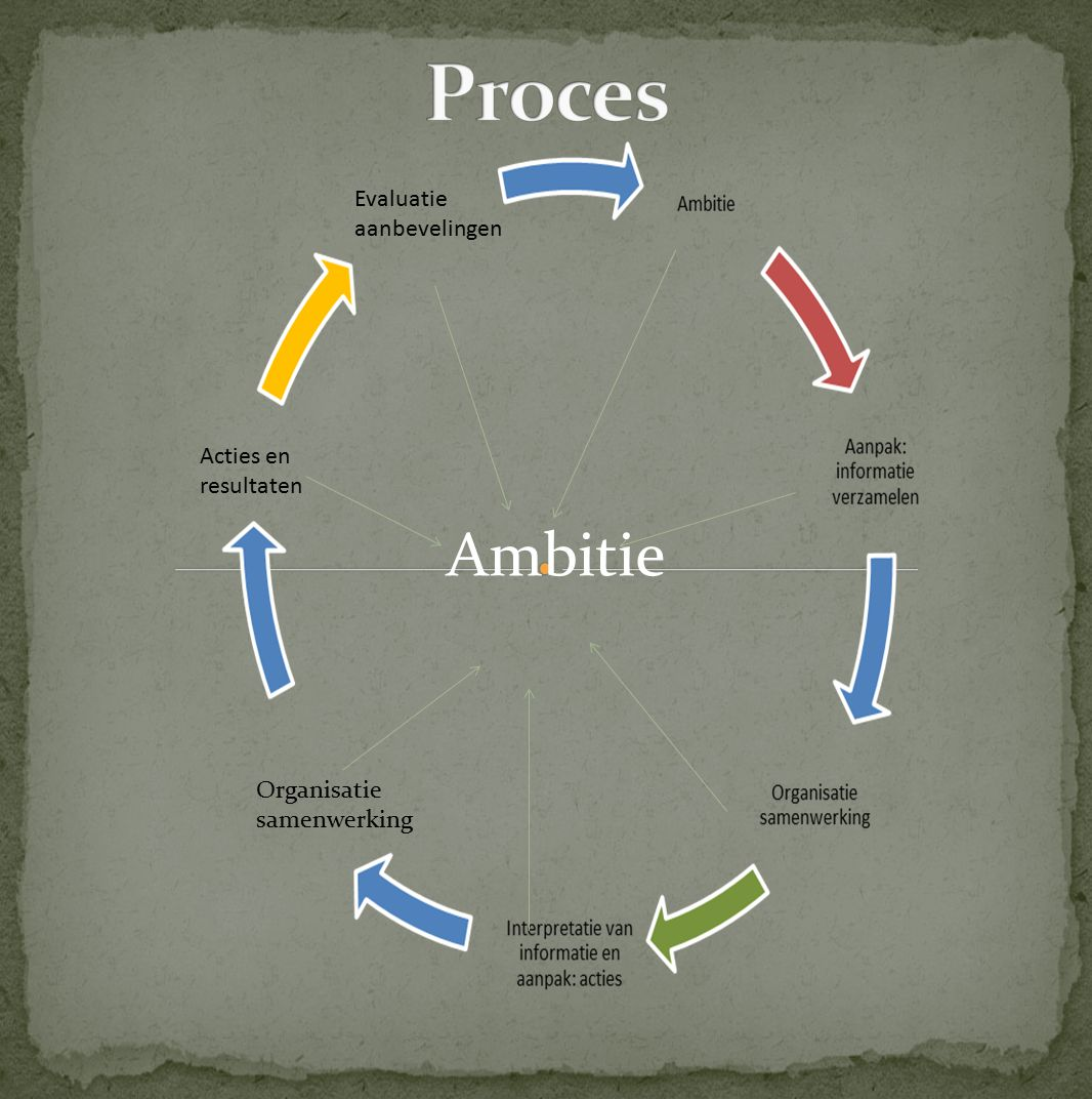 Proces Ambitie Evaluatie aanbevelingen Acties en resultaten