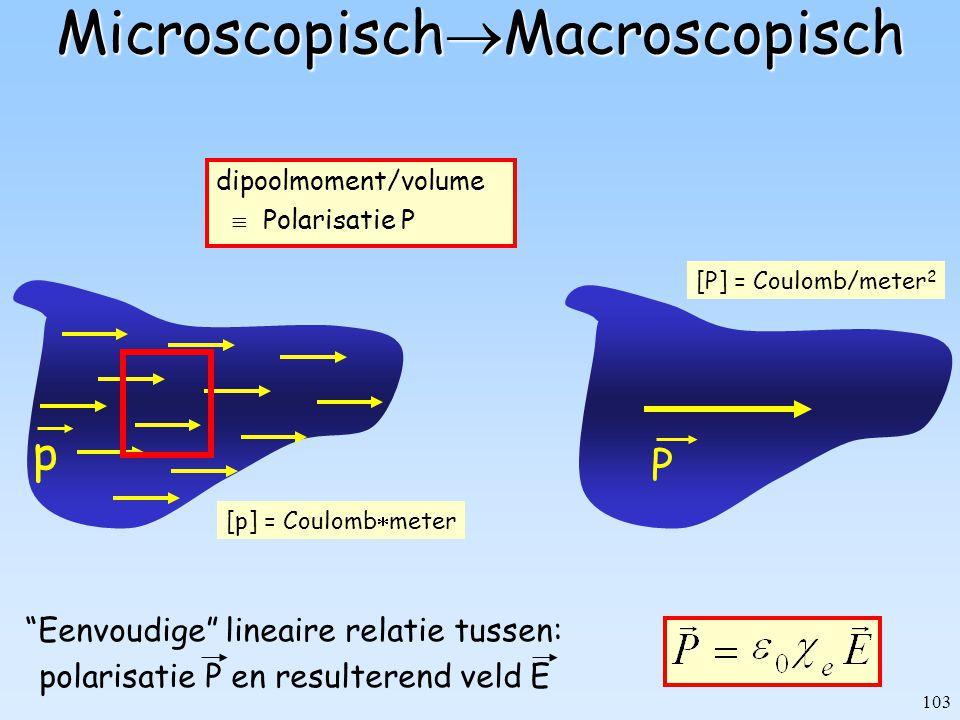 MicroscopischMacroscopisch