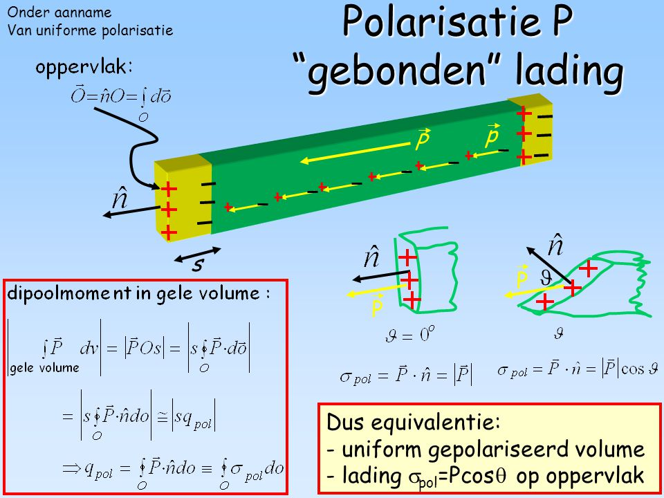 Polarisatie P gebonden lading
