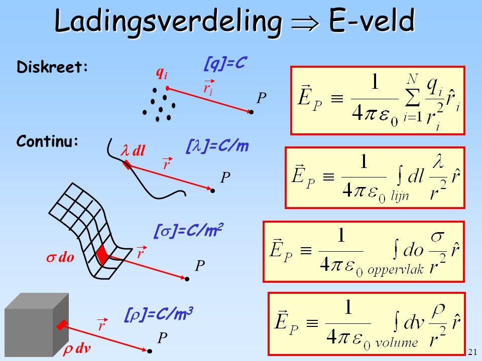 Ladingsverdeling  E-veld