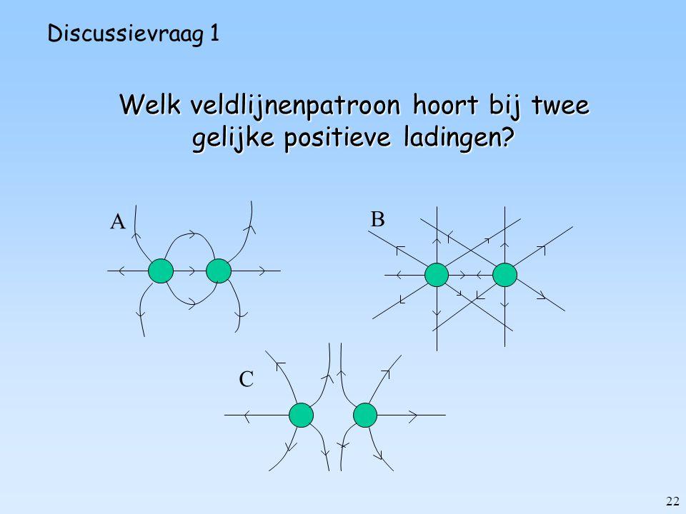 Welk veldlijnenpatroon hoort bij twee gelijke positieve ladingen