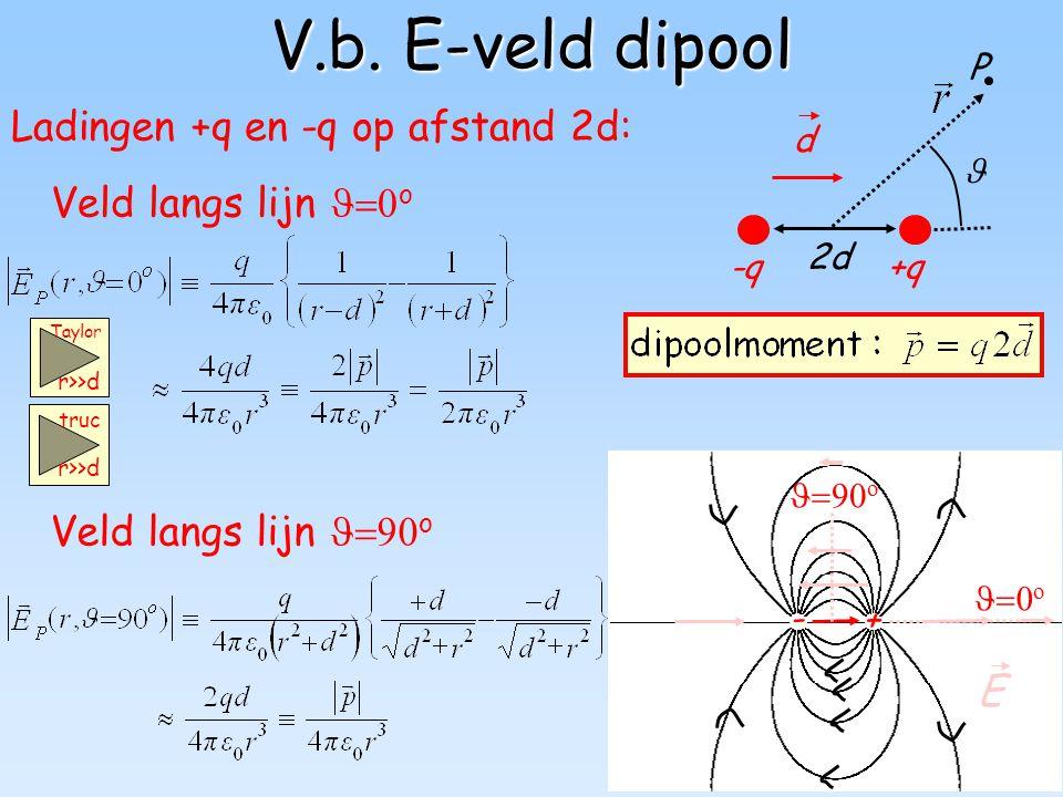 V.b. E-veld dipool Ladingen +q en -q op afstand 2d: