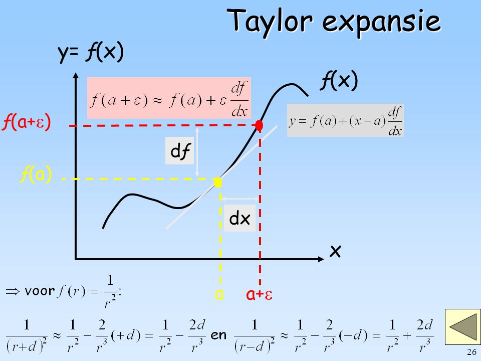 Taylor expansie ƒ(x) x y= ƒ(x) dx dƒ a+ ƒ(a+) a ƒ(a)