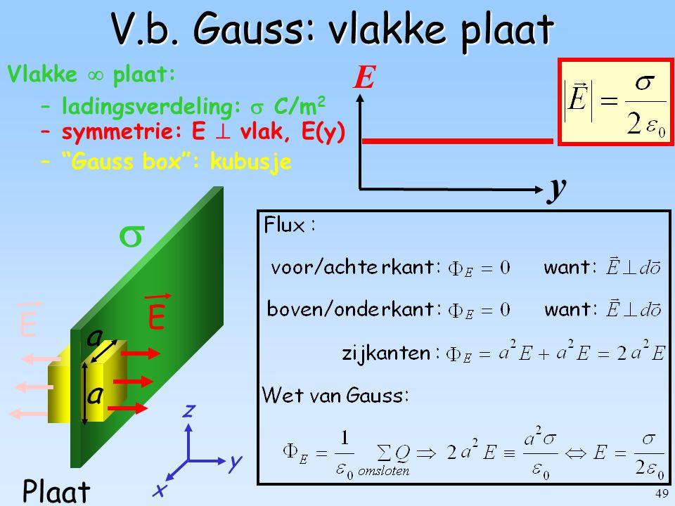  V.b. Gauss: vlakke plaat y E a Plaat Vlakke  plaat: