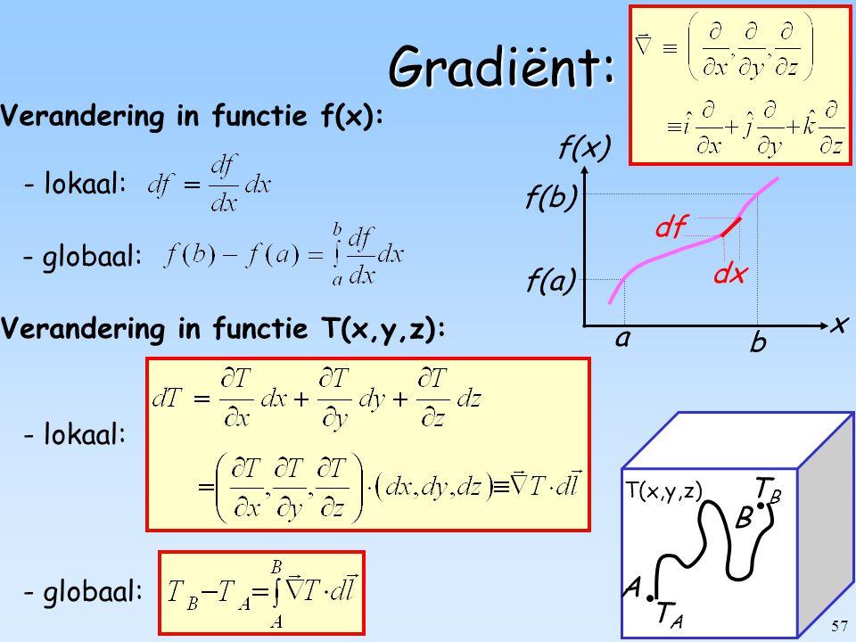 Verandering in functie f(x):