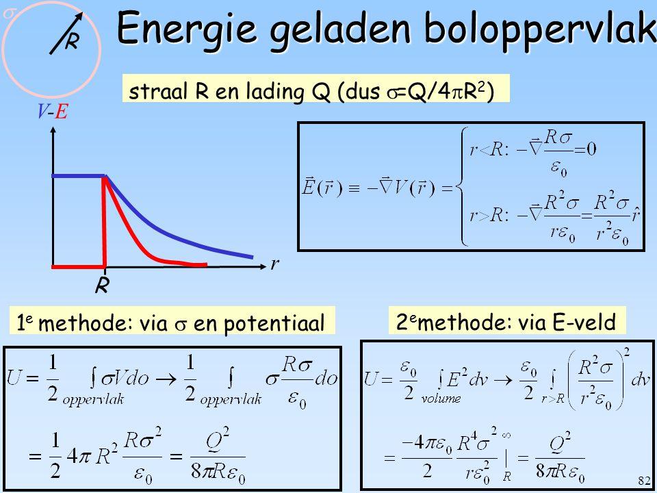 Energie geladen boloppervlak