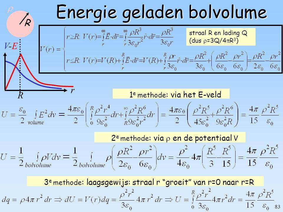 Energie geladen bolvolume