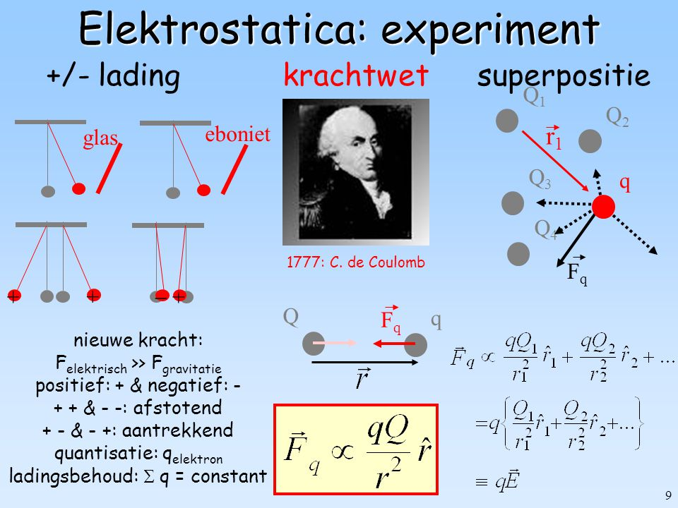 Elektrostatica: experiment