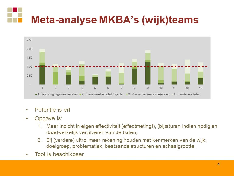 Meta-analyse MKBA's (wijk)teams