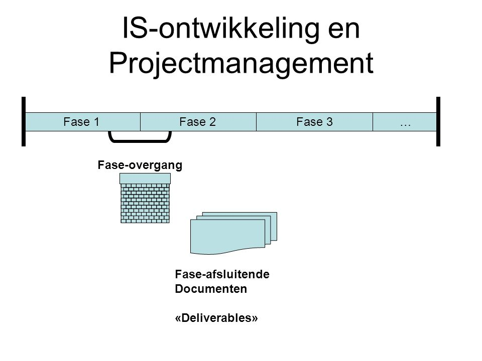 IS-ontwikkeling en Projectmanagement