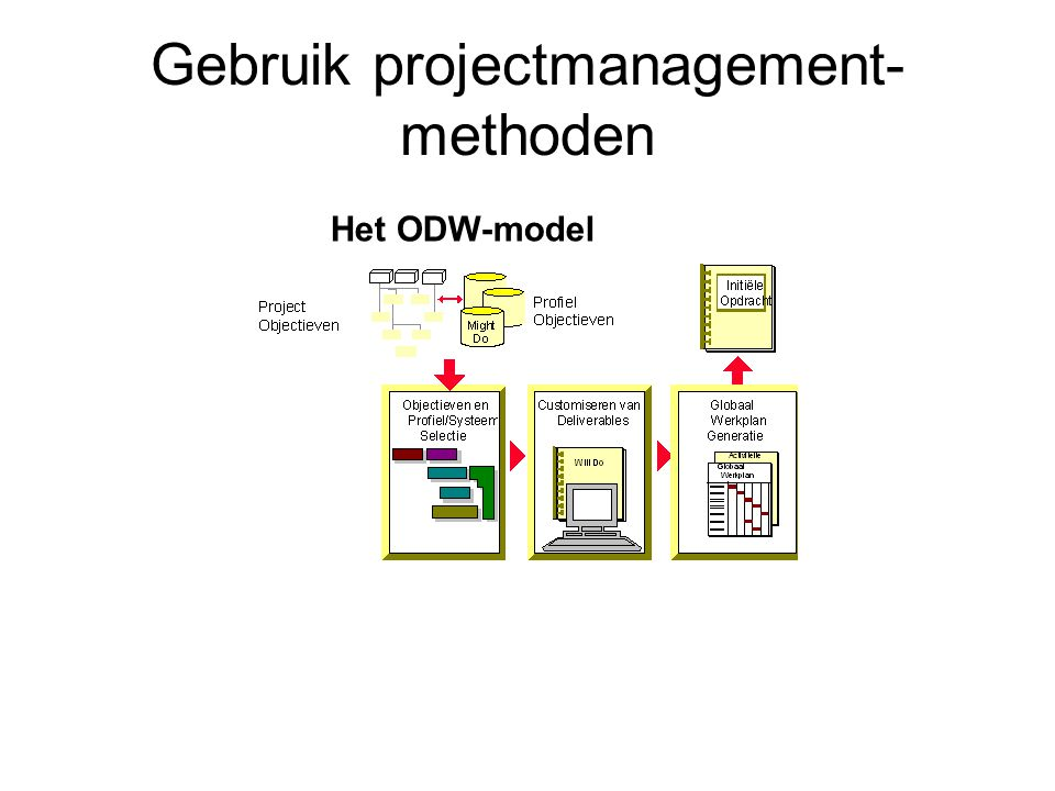 Gebruik projectmanagement-methoden