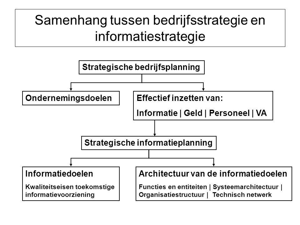 Samenhang tussen bedrijfsstrategie en informatiestrategie