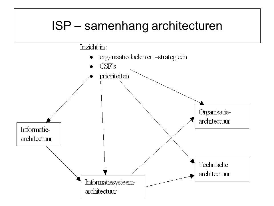 ISP – samenhang architecturen