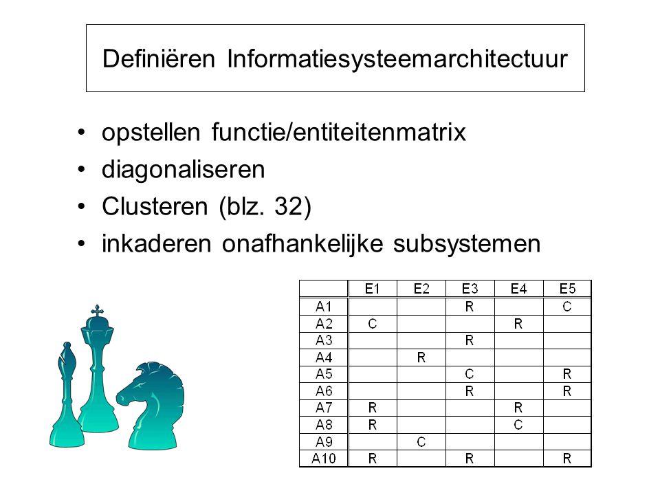 Definiëren Informatiesysteemarchitectuur