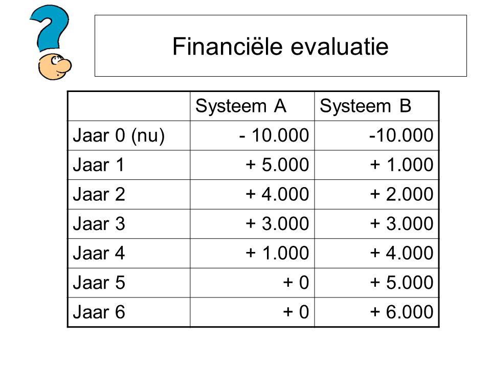 Financiële evaluatie Systeem A Systeem B Jaar 0 (nu) - 10.000 -10.000