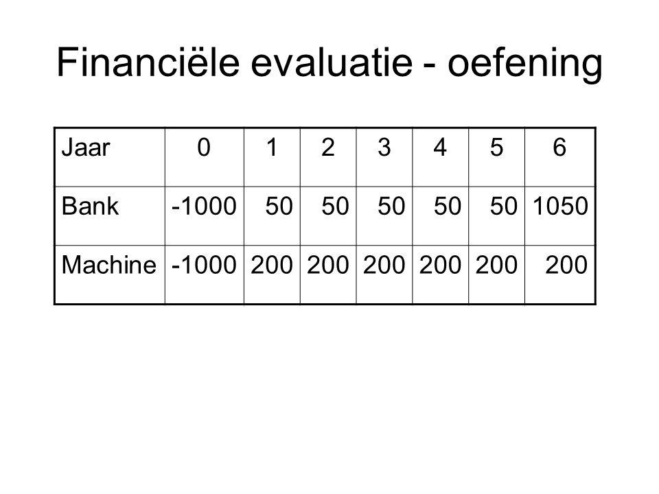 Financiële evaluatie - oefening
