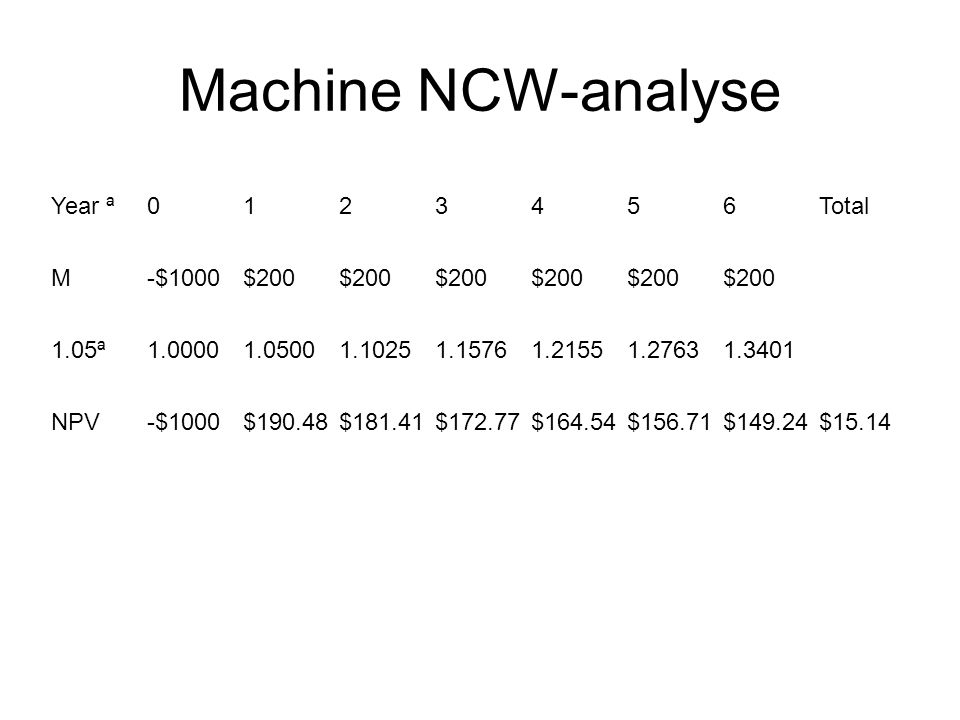 Machine NCW-analyse Year ª 0 1 2 3 4 5 6 Total
