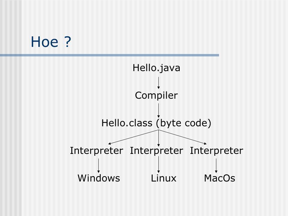 Hoe Hello.java Compiler Hello.class (byte code)