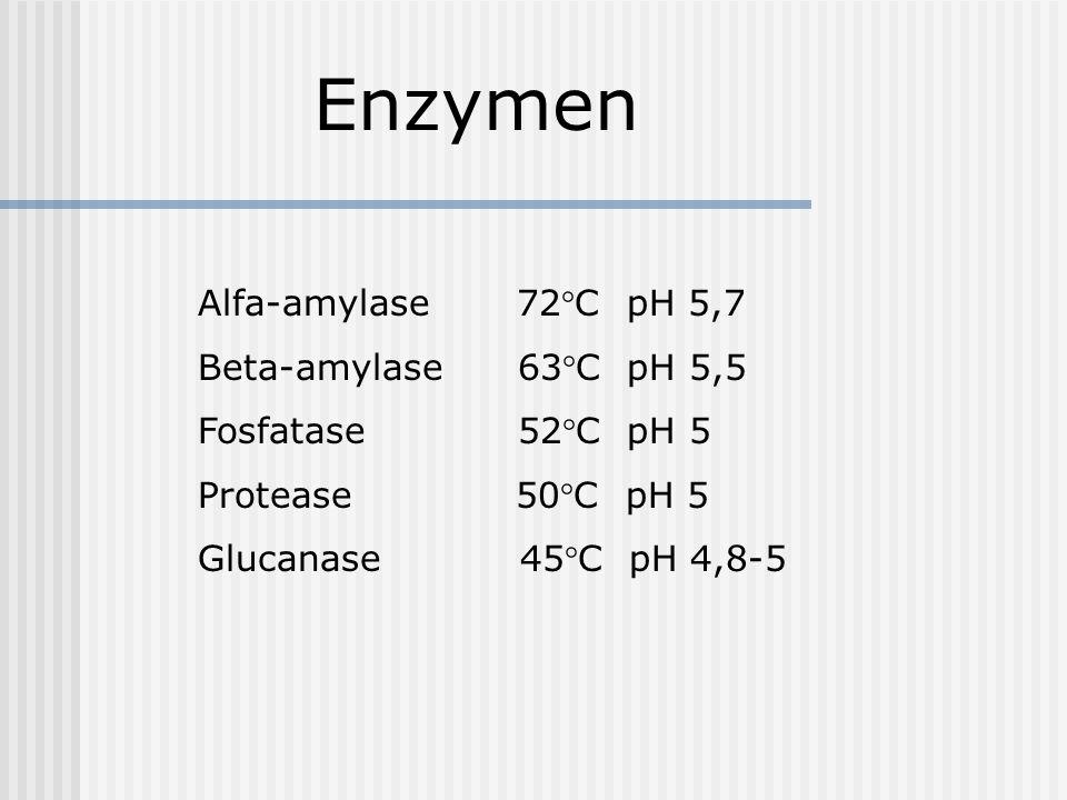 Enzymen Alfa-amylase 72°C pH 5,7 Beta-amylase 63°C pH 5,5