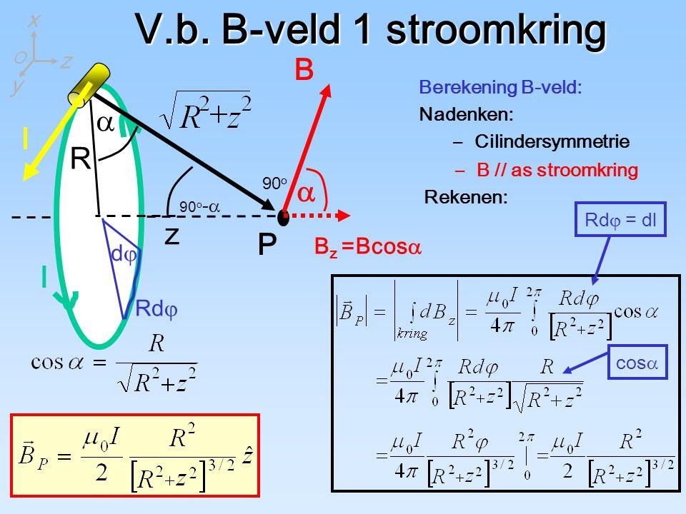 V.b. B-veld 1 stroomkring B  I R  z P I x z y Bz =Bcos d Rd
