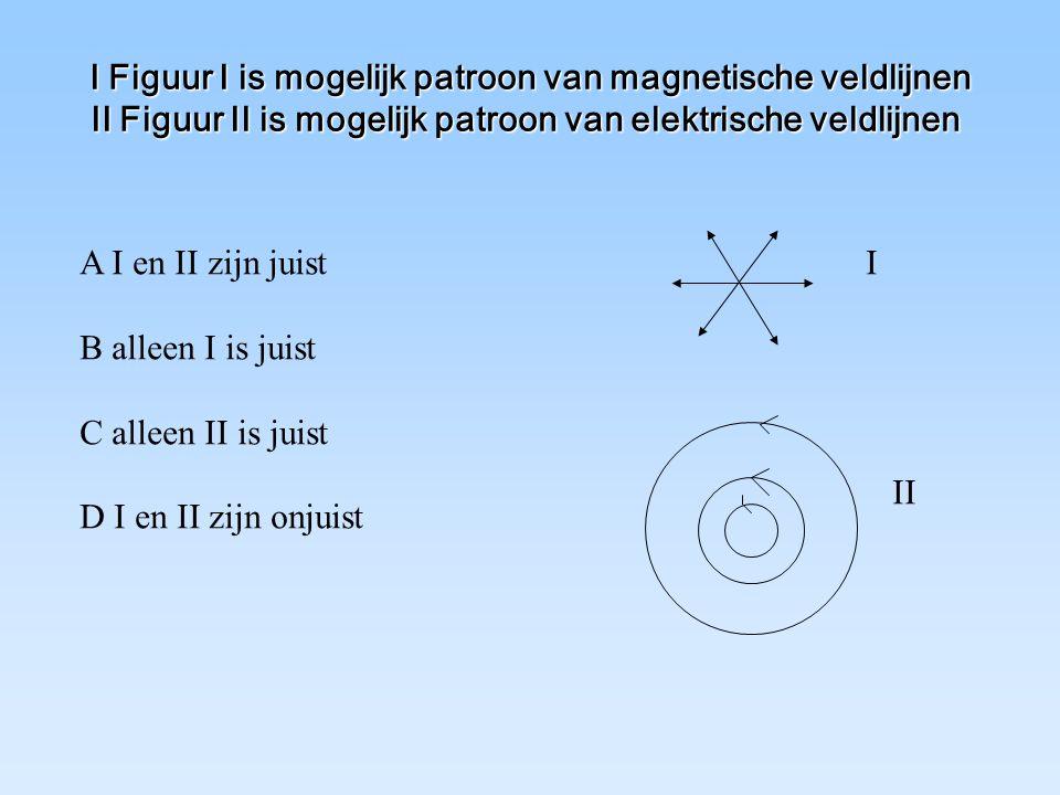 I Figuur I is mogelijk patroon van magnetische veldlijnen II Figuur II is mogelijk patroon van elektrische veldlijnen