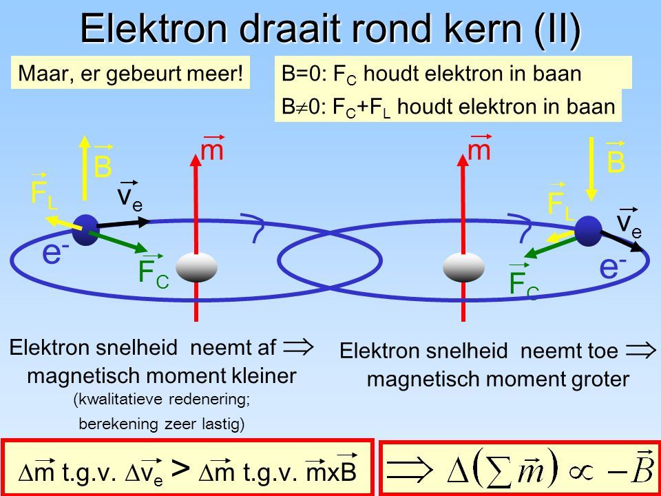Elektron draait rond kern (II)