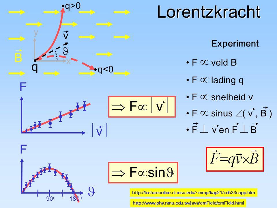 Lorentzkracht  Fv  Fsin B q F v F  v q>0 y Experiment