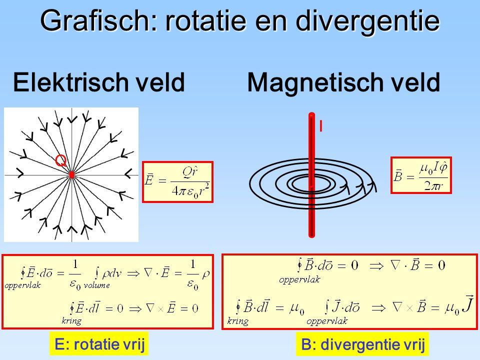 Grafisch: rotatie en divergentie