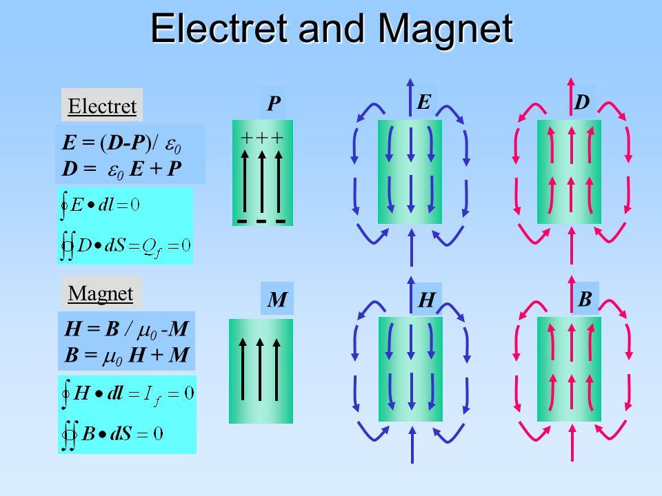 Electret and Magnet - - - E D Electret P +++ E = (D-P)/0