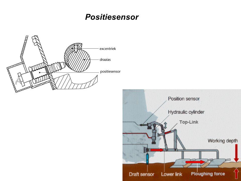 Positiesensor De positiesensor meet de positie van de hefarmen. Om de positie van de hefarmen te meten is.