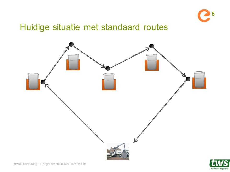 Huidige situatie met standaard routes