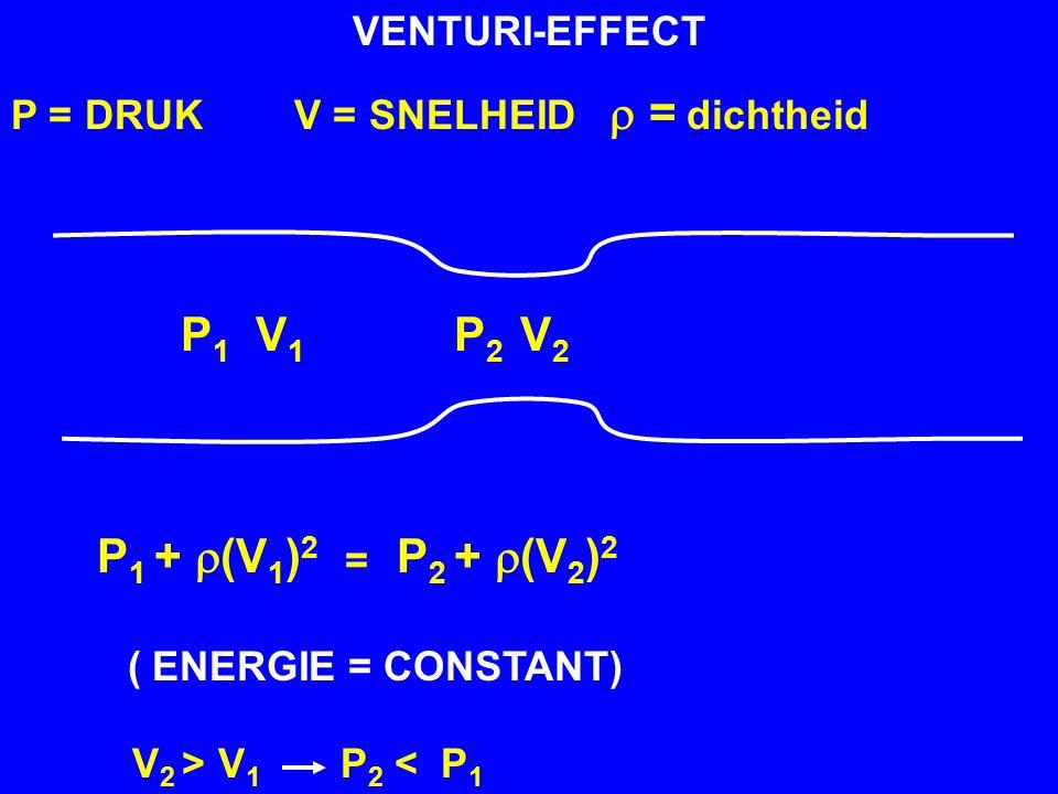 P1 V1 P2 V2 P1 + r(V1)2 P2 + r(V2)2 VENTURI-EFFECT