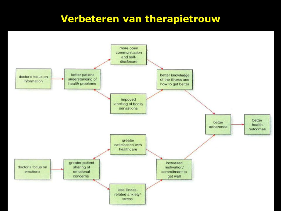 Verbeteren van therapietrouw