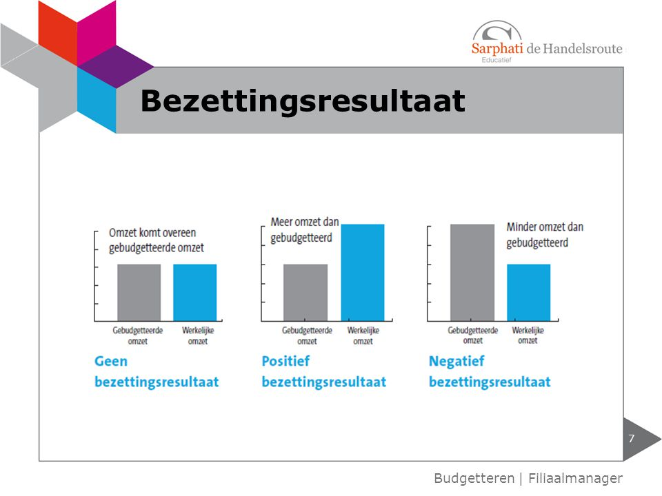 Bezettingsresultaat Budgetteren | Filiaalmanager