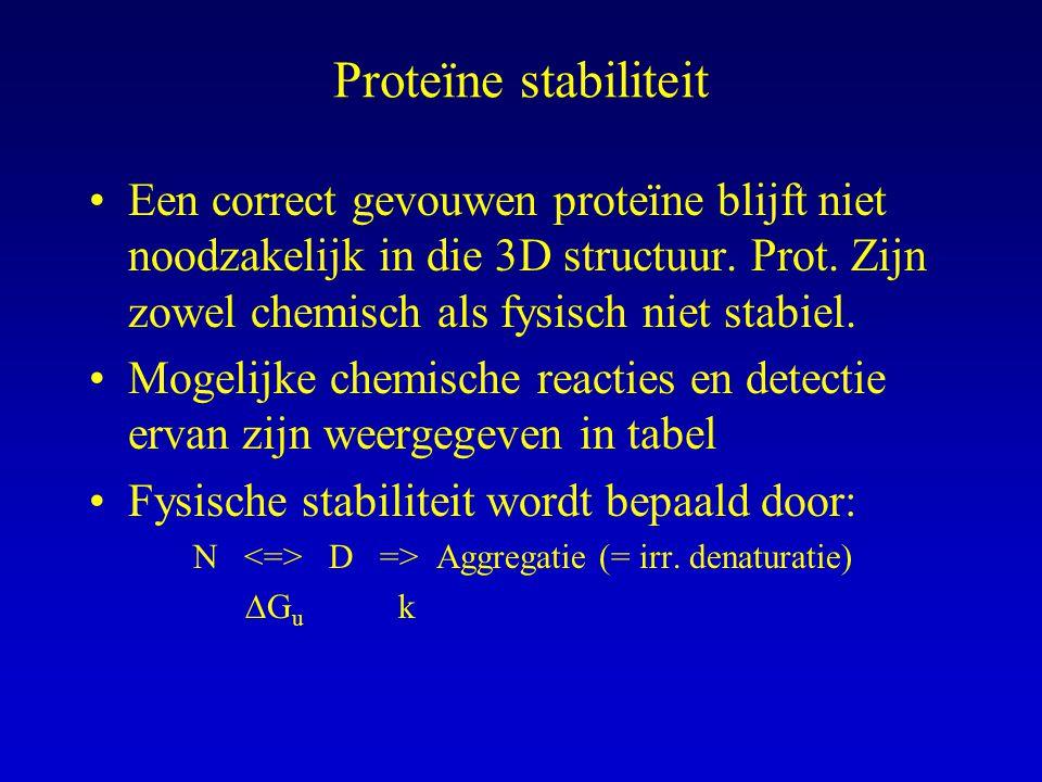 Proteïne stabiliteit Een correct gevouwen proteïne blijft niet noodzakelijk in die 3D structuur. Prot. Zijn zowel chemisch als fysisch niet stabiel.