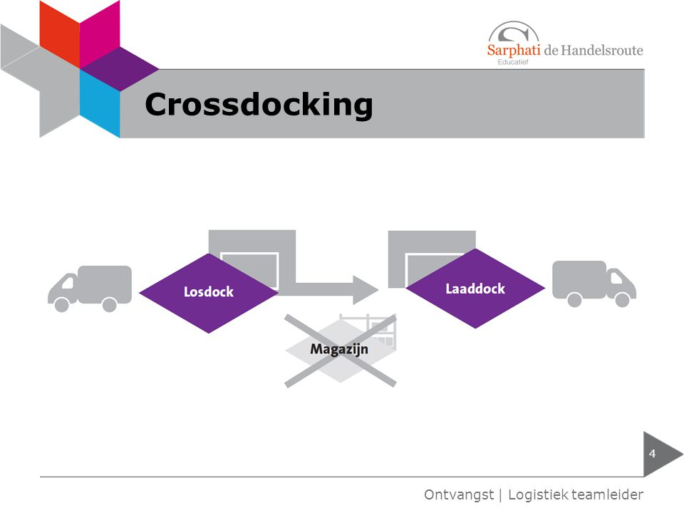 Crossdocking Ontvangst | Logistiek teamleider