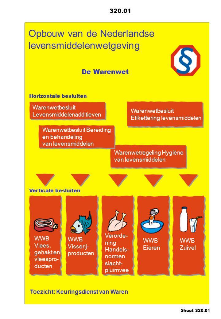 Opbouw van de Nederlandse levensmiddelenwetgeving