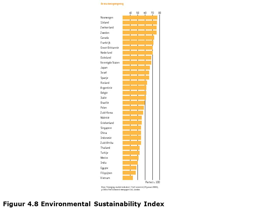Figuur 4.8 Environmental Sustainability Index