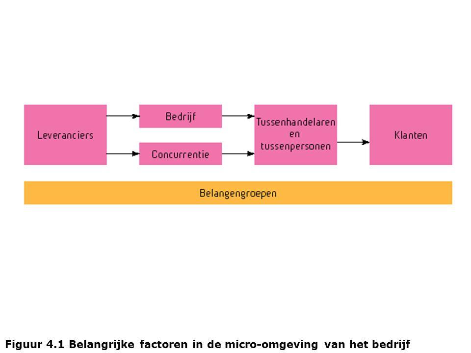 Figuur 4.1 Belangrijke factoren in de micro-omgeving van het bedrijf