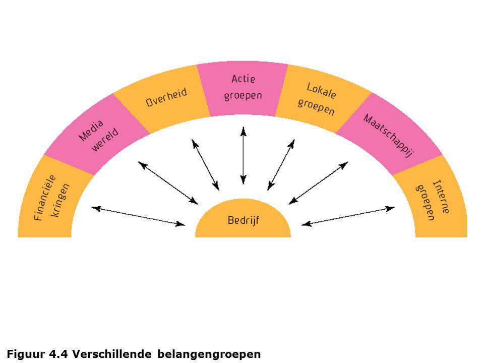 Figuur 4.4 Verschillende belangengroepen
