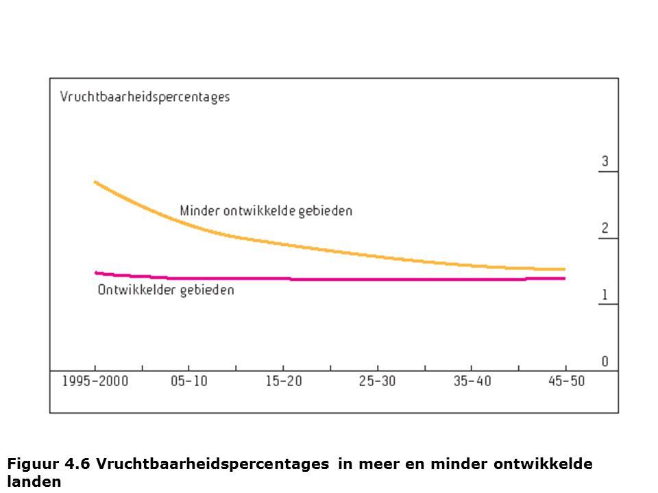 Figuur 4.6 Vruchtbaarheidspercentages in meer en minder ontwikkelde landen