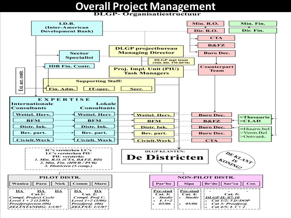 Overall Project Management