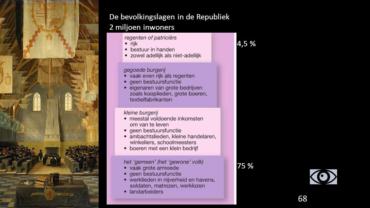 De bevolkingslagen in de Republiek