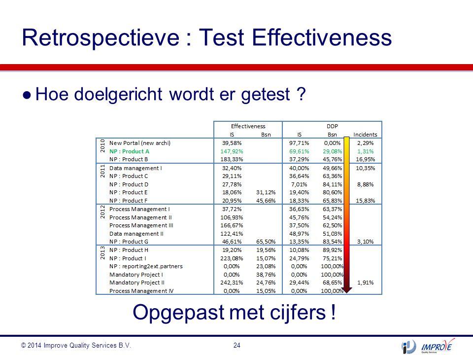 Retrospectieve : Test Effectiveness